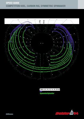 Dehler 34 速度指南 | 竞技龙骨,碳纤维索具,对称式大三角帆 | Dehler