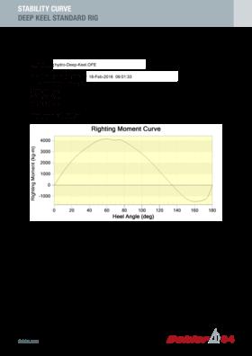 Dehler 34 稳定性曲线 | 深龙骨标准钻井平台 | Dehler