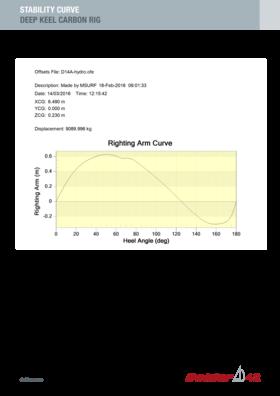 Dehler 42 Courbe de stabilité | Gréement carbone pour quille profonde | Dehler