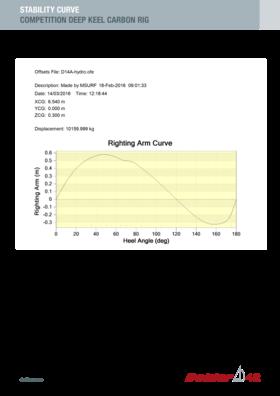 Dehler 42 Courbe de stabilité | Quille profonde de compétition, gréement en carbone | Dehler