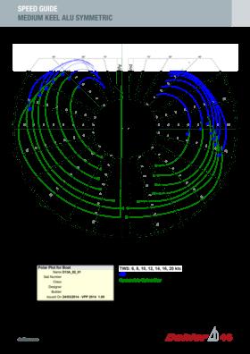 Dehler 46 速度指南 | 中龙骨,铝制,对称式 | Dehler