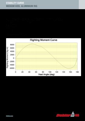 Dehler 46 稳定性曲线 | 中龙骨,铝制支架 | Dehler