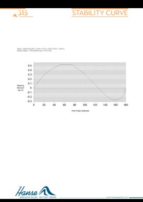 Hanse 315 Кривая стабильности | Hanse