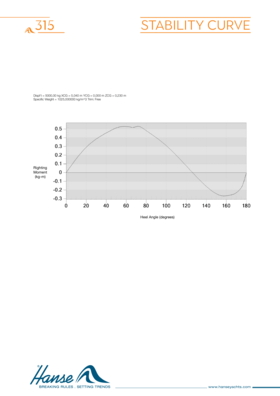 Hanse 315 稳定性曲线 | Hanse