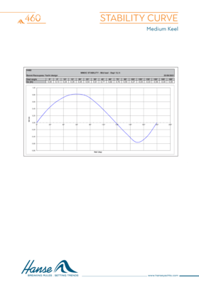 Hanse 460 稳定性曲线 | 浅吃水龙骨和中等龙骨 | Hanse