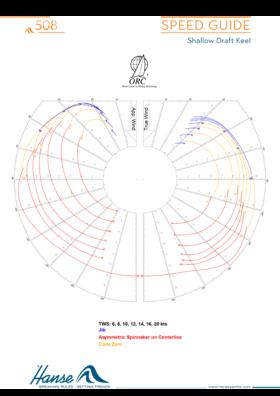 Hanse 508 Hız kılavuzu | asimetrik | Hanse