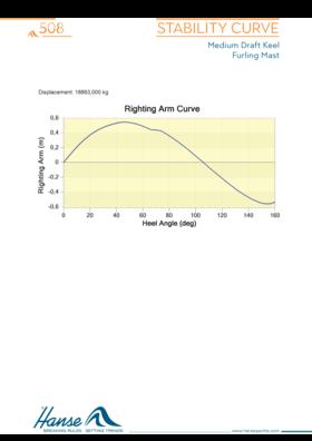 Hanse 508 Kararlılık eğrisi | Orta çekişli salma / sarma direği | Hanse
