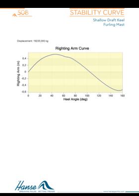 Hanse 508 Kararlılık eğrisi | Sığ taslak salma / sarma direği | Hanse