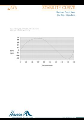 Hanse 675 Stabilitätskurve | Kiel mit mittlerem Tiefgang | Hanse